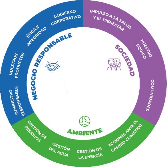 circulo sostenibilidad
